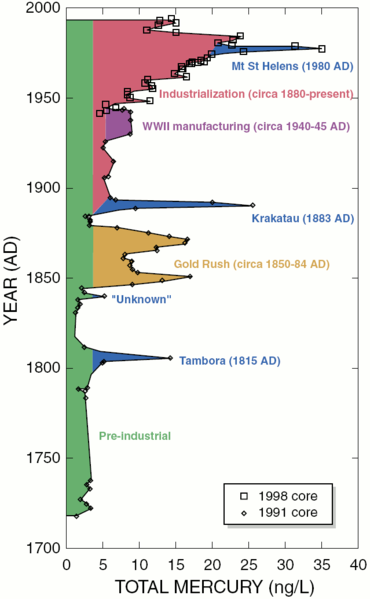 Source Wikipedia Commons: This chart shows the level of atmospheric mercury deposition detected in ice cores from the Upper Fremont Glacier in Wyoming. Heightened deposition rates correspond to volcanic and anthropogenic events over the past 270 years. Preindustrial deposition rates can be conservatively extrapolated to present time (4 ng/L; in green) to illustrate the increase during the past 100 years (in red) and significant decreases in the past 15-20 years.