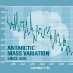 Is Antarctica Melting?