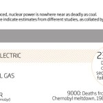 Fossil fuels are far deadlier than nuclear power