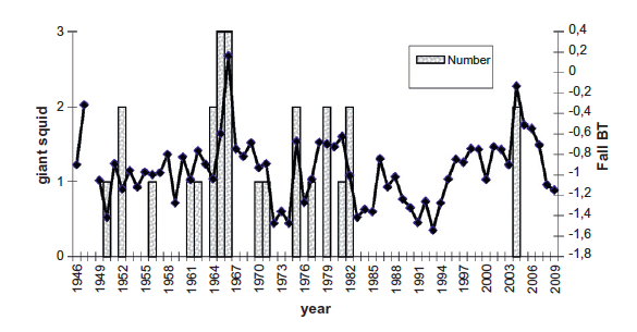 (Fig. 2. Annual number of giant squid recorded in Newfoundland waters since 1946 versus autumn (September–December) near-bottom temperature at station 27 hydrographic stations, located 10 nm off St. John's, NL, Canada, at a depth of 176 m.
