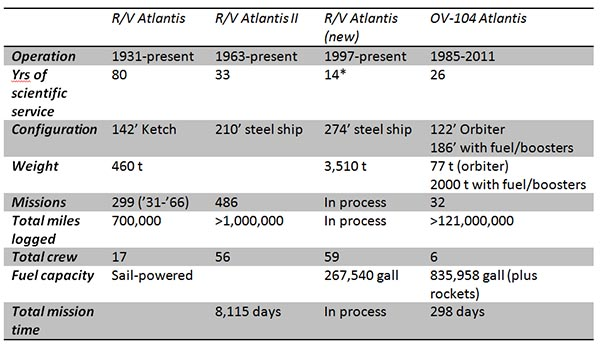 Atlantis by the numbers