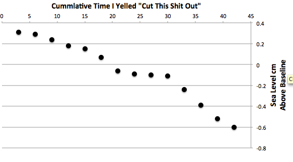 Figure 3: Sea level (cm above baseline) as function of paper author yelling at ocean to cease activities