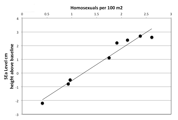 Figure 2: Correlation between density of homosexuals in North Carolina and current sea level as measured on North Carolina shore