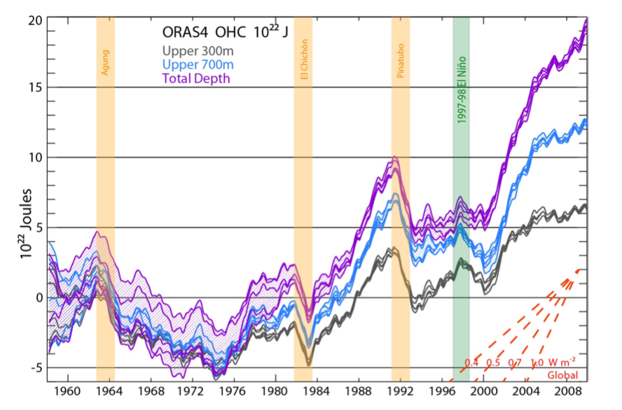OHC integrated from 0 to 300 m (grey), 700 m (blue), and total depth (violet) from ORAS4, as represented by its 5 ensemble members. The time series show monthly anomalies smoothed with a 12 month running mean, with respect to the 1958–1965 base period