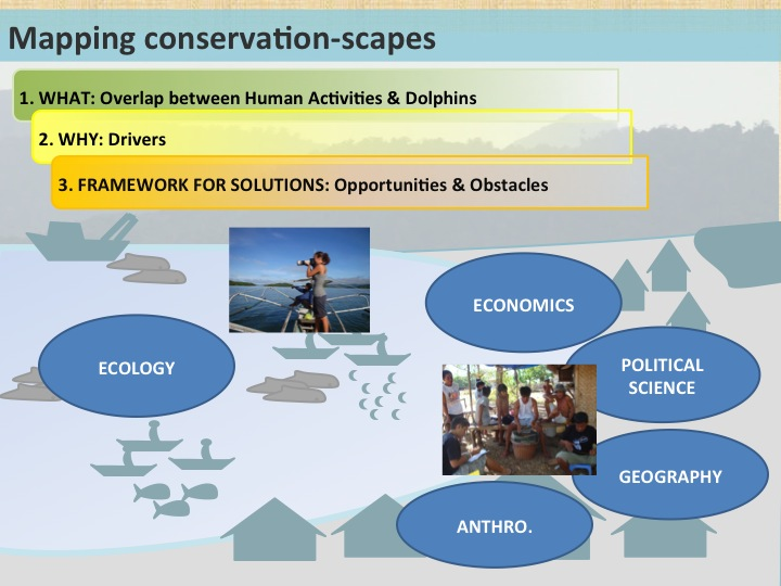 How conservation-scapes work. Source: T.Whitty