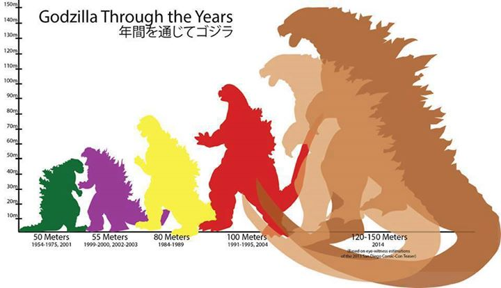 The ever increasing size of godzilla implications for 150 meters in feet