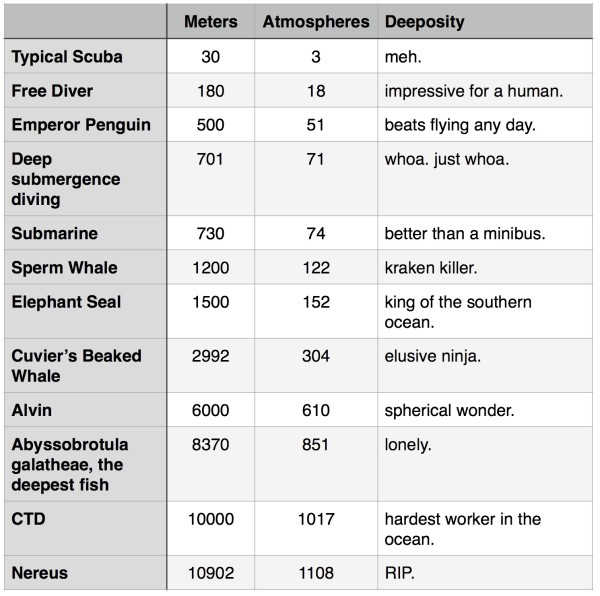 Depth ratings and deeposity (a totally subjective measure of their deep sea prowess) for various deep sea items.