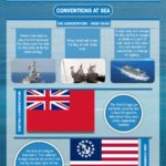 The Etiquette of Flags At Sea