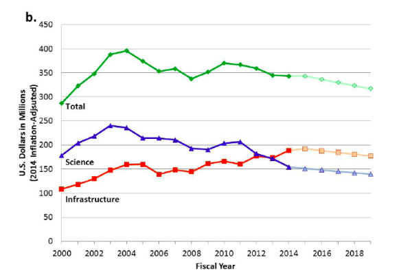 """Figure S-1 NSF investments in core ocean science (blue) and infrastructure (orange) since 2000, shown in a) current dollars, and b) 2014 inflation-adjusted dollars. Total funding for OCE is shown in green. Projections for FY2015- 2019 (lighter colors) are based on the following assumptions provided by OCE—total future budgets are flat with no inflationary increases and ship, IODP, and OOI operations and maintenance costs are held constant. OCE defines """"infrastructure"""" as the academic research fleet, OOI, IODP, field stations and marine laboratories, the accelerator mass spectrometer facility, and miscellaneous smaller facilities. Facilities held in the core programs (shown in Table 3-1) are included in core science, not in infrastructure. Data from NSF, December 2014."""