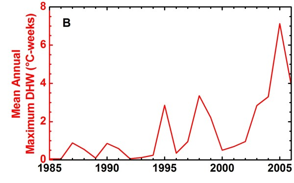 Average of annual maximum thermal stress (DHW) values during 1985–2006. Significant coral bleaching was reported during periods with average thermal stress above 0.5°C-weeks, and was especially widespread in 1995,