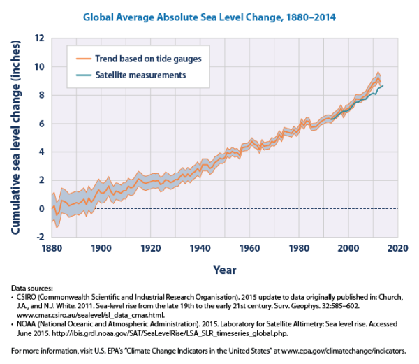 This graph shows cumulative changes in sea level for the world's oceans since 1880, based on a combination of long-term tide gauge measurements and recent satellite measurements. This figure shows average absolute sea level change, which refers to the height of the ocean surface, regardless of whether nearby land is rising or falling. Satellite data are based solely on measured sea level, while the long-term tide gauge data include a small correction factor because the size and shape of the oceans are changing slowly over time. (On average, the ocean floor has been gradually sinking since the last Ice Age peak, 20,000 years ago.) The shaded band shows the likely range of values, based on the number of measurements collected and the precision of the methods used.