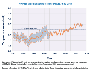 This graph shows how the average surface temperature of the world's oceans has changed since 1880. This graph uses the 1971 to 2000 average as a baseline for depicting change. Choosing a different baseline period would not change the shape of the data over time. The shaded band shows the range of uncertainty in the data, based on the number of measurements collected and the precision of the methods used. Data source: NOAA, 2015 5