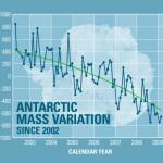 Is Antarctica Melting?