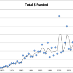 Four Decades of Funding of U.S. Marine Biology: Are We In Trouble?