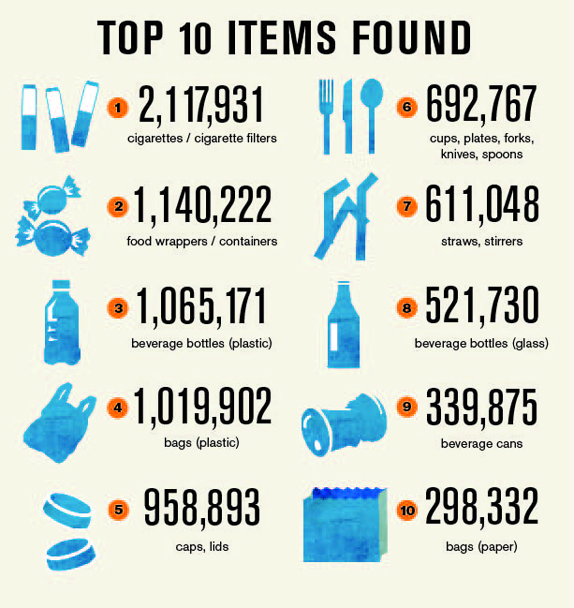 Because this is gross. [source: http://www.oceanconservancy.org/our-work/international-coastal-cleanup/top-10-items-found-1.html]