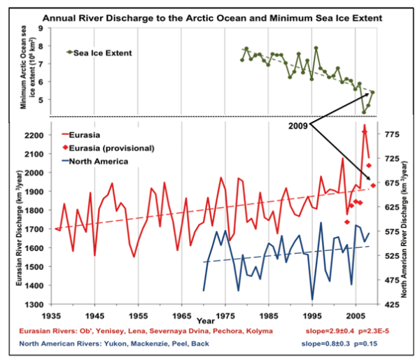 Total annual river discharge to the Arctic Ocean from the six largest rivers in the Eurasian Arctic for the observational period 1936-2008 (updated from Peterson et al., 2002) (red line) and from the four large North American pan-Arctic rivers over 1970-2008 (blue line). The least squares linear trend lines are shown as dashed lines. Provisional estimates of annual discharge for the six major Eurasian Arctic rivers, based on near real time data from http://RIMS.unh.edu, are shown as red diamonds. Upper green line shows the September (minimum) sea ice extent in the Arctic Ocean over 1979-2009 from NSIDC (http://nsidc.org/data).