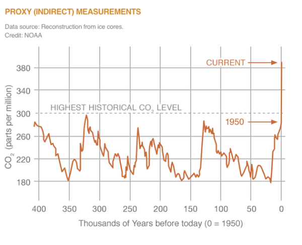 Figure from http://climate.nasa.gov/vital-signs/carbon-dioxide/