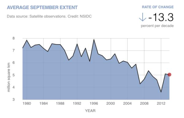 Source http://climate.nasa.gov/vital-signs/arctic-sea-ice/