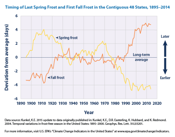 This figure shows the length of the growing season in the contiguous 48 states compared with a long-term average. For each year, the line represents the number of days shorter or longer than average. The line was smoothed using an 11-year moving average. Choosing a different long-term average for comparison would not change the shape of the data over time. Source