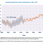 A Story of Climate Change Told In 15 Graphs