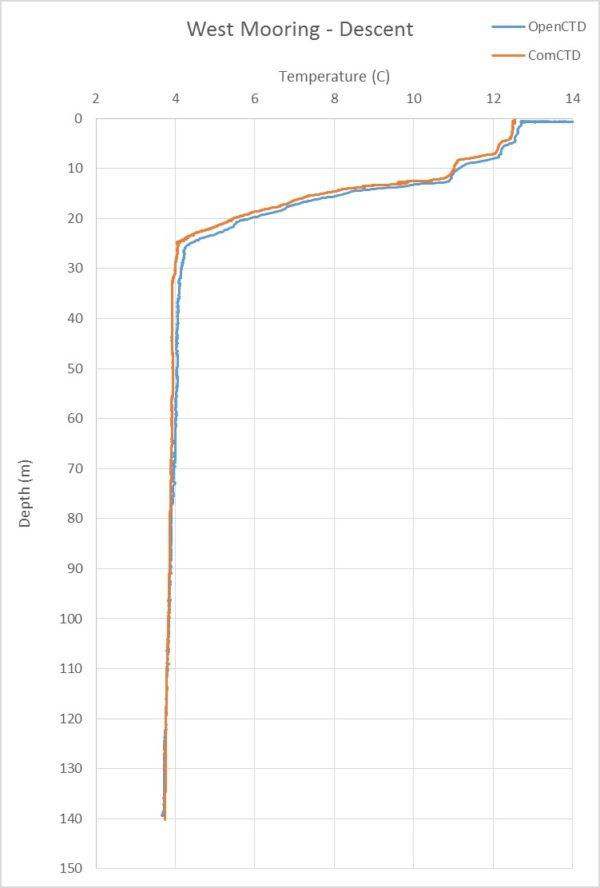 BH15-11_003-02_WestMooring_Profile_Descent